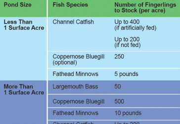 Fish Stocking Chart
