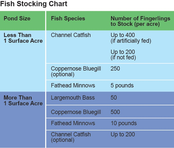 Fish Stocking Chart and recommendations for Texas waters